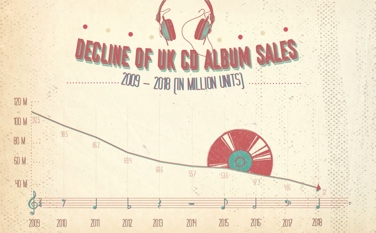 Decline of UK CD album sales: 2009-2018