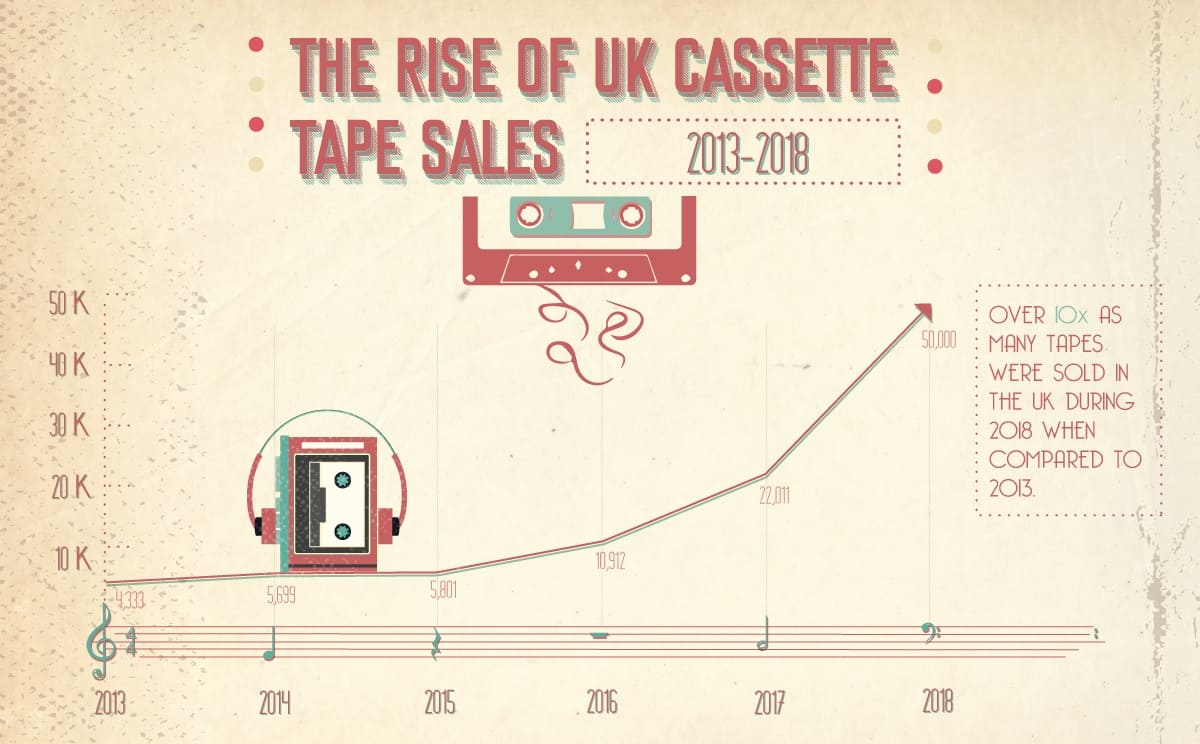 Rise of UK cassette tape sales: 2013-2018