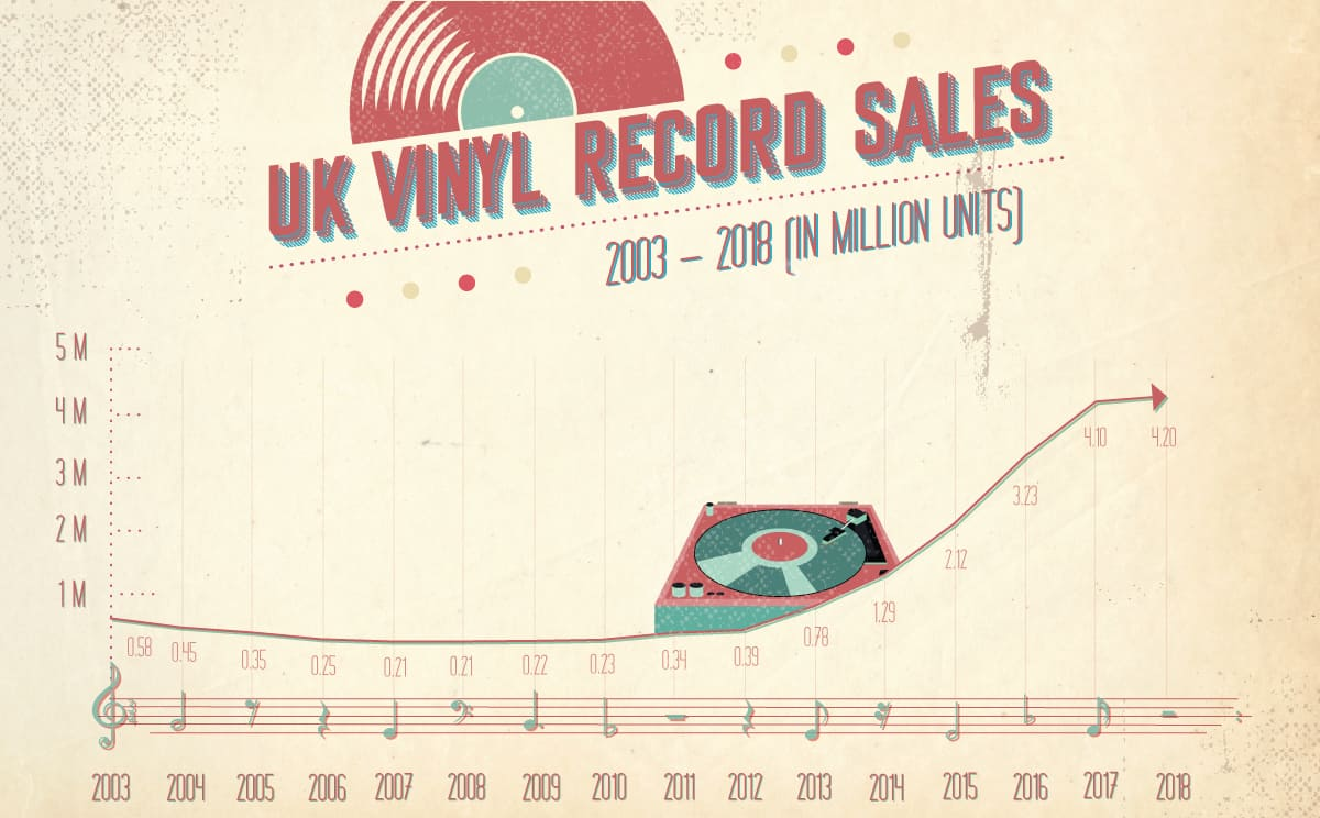 UK Vinyl Record Sales: 2003-2018